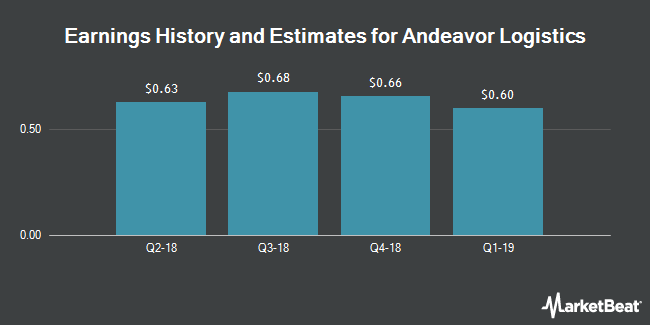 Earnings History and Estimates for Andeavor Logistics (NYSE:ANDX)