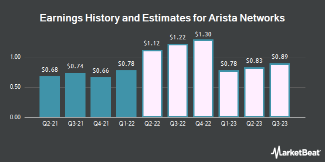 Earnings History and Estimates for Arista Networks (NYSE:ANET)