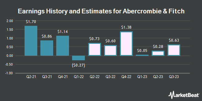 Earnings History and Estimates for Abercrombie & Fitch (NYSE:ANF)
