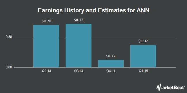 Earnings by Quarter for Ann (NYSE:ANN)