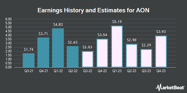 Earnings History and Estimates for AON (NYSE:AON)