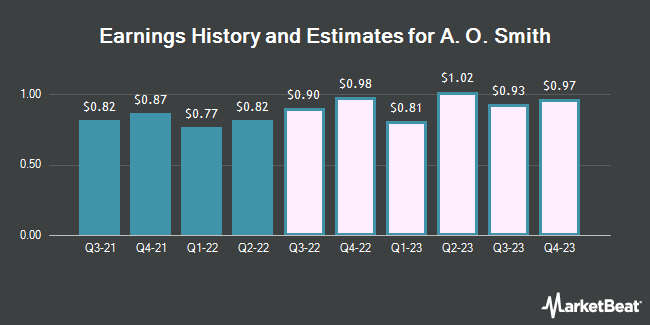 Earnings History and Estimates for A. O. Smith (NYSE:AOS)