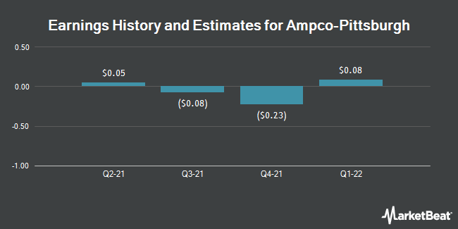 Earnings by Quarter for Ampco-Pittsburgh Corporation (NYSE:AP)