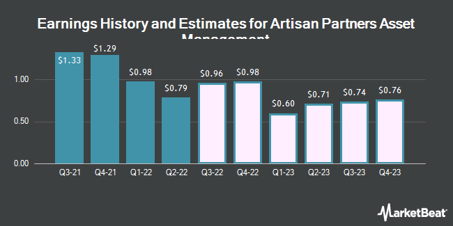 Earnings History and Estimates for Artisan Partners Asset Management (NYSE:APAM)