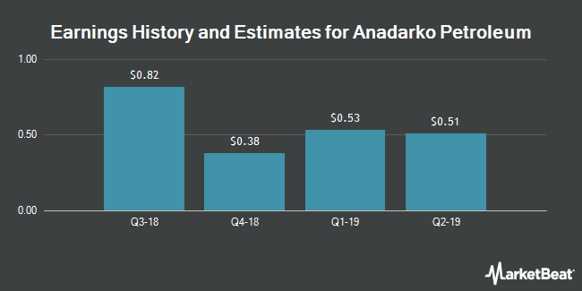 Earnings History and Estimates for Anadarko Petroleum (NYSE:APC)