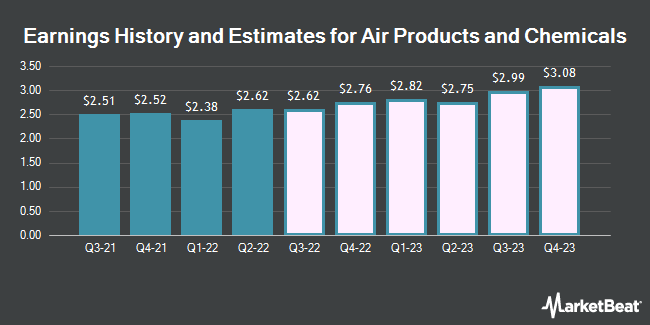 Earnings History and Estimates for Air Products & Chemicals (NYSE:APD)