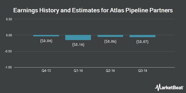 Earnings by Quarter for Targa Pipeline Partners LP (NYSE:APL)