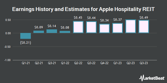 Earnings History and Estimates for Apple Hospitality REIT (NYSE:APLE)