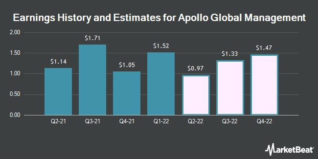 Earnings by Quarter for Apollo Global Management LLC (NYSE:APO)