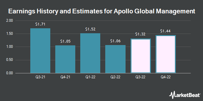 Earnings History and Estimates for Apollo Global Management (NYSE:APO)