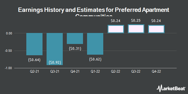 Earnings History and Estimates for Preferred Apartment Communities (NYSE:APTS)