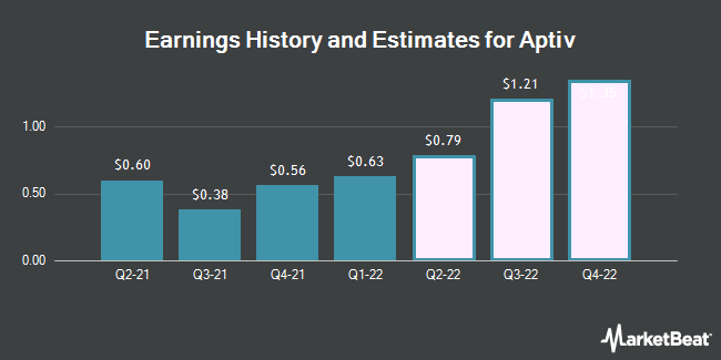 Earnings History and Estimates for Aptiv (NYSE:APTV)