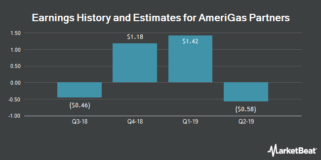 Earnings by Quarter for AmeriGas Partners, L.P. (NYSE:APU)