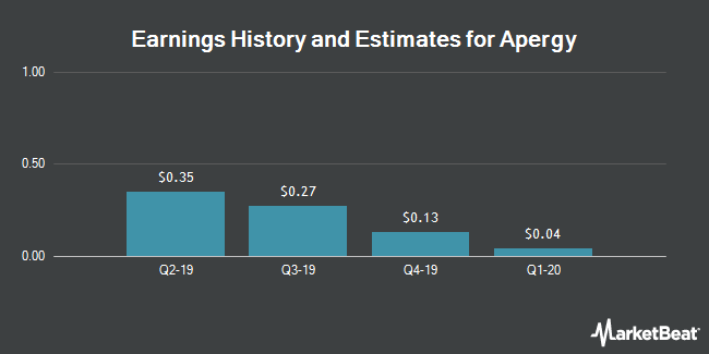 Earnings History and Estimates for Apergy (NYSE:APY)