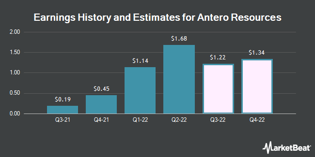 Earnings by Quarter for Antero Resources Corp (NYSE:AR)