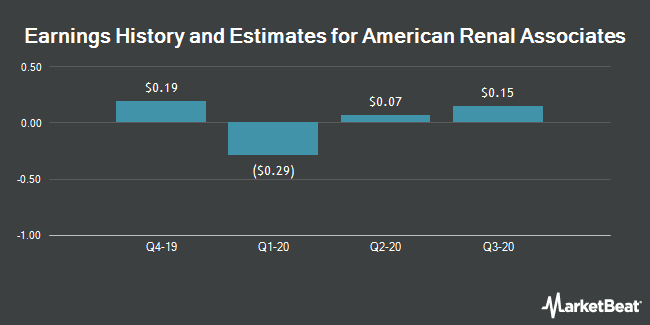 Earnings History and Estimates for American Renal Associates (NYSE:ARA)