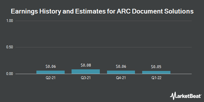 Earnings by Quarter for ARC Document Solutions (NYSE:ARC)