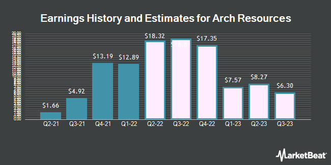Earnings History and Estimates for Arch Coal (NYSE:ARCH)