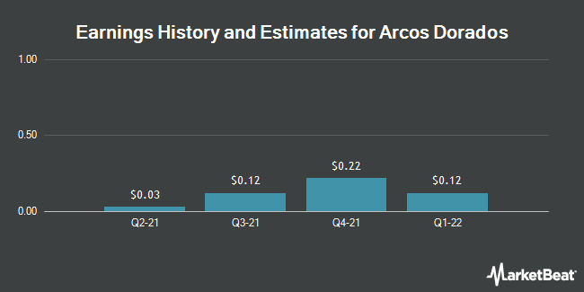 Earnings by Quarter for Arcos Dorados Holdings (NYSE:ARCO)