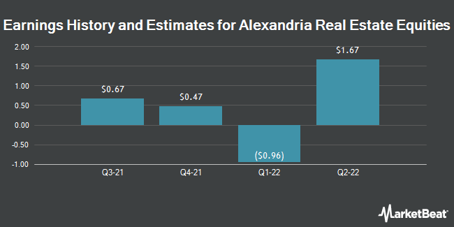 Earnings History and Estimates for Alexandria Real Estate Equities (NYSE:ARE)