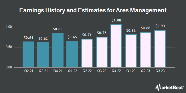 Earnings History and Estimates for Ares Management (NYSE:ARES)