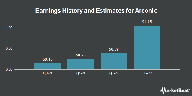 Earnings History and Estimates for Arconic (NYSE:ARNC)