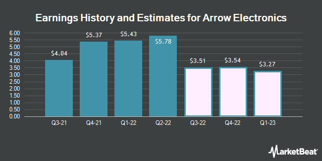 Earnings History and Estimates for Arrow Electronics (NYSE:ARW)