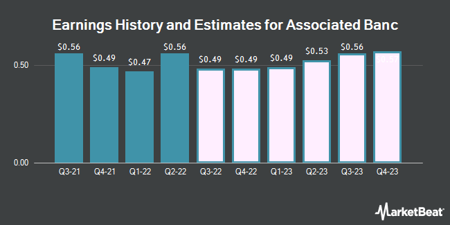 Earnings History and Estimates for Associated Banc (NYSE:ASB)