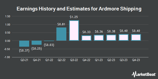 Earnings by Quarter for Ardmore Shipping Corp (NYSE:ASC)