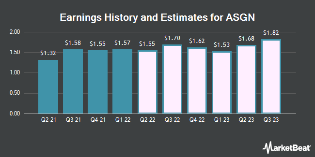 Earnings History and Estimates for ASGN (NYSE:ASGN)