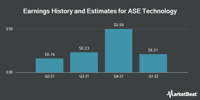 Earnings by Quarter for Advanced Semiconductor Engineering (NYSE:ASX)