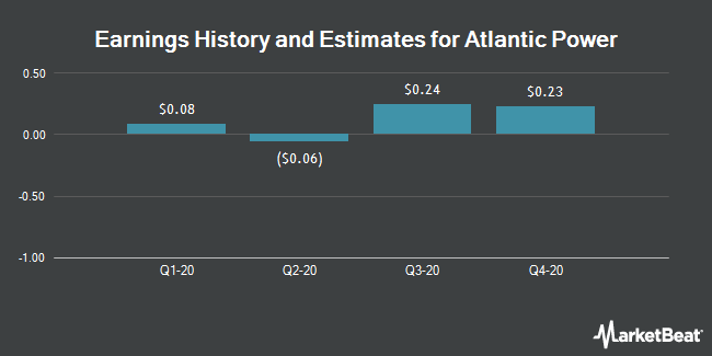 Earnings by Quarter for Atlantic Power Corporation (NYSE:AT)