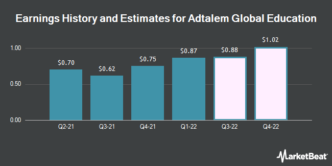 Earnings History and Estimates for Adtalem Global Education (NYSE:ATGE)
