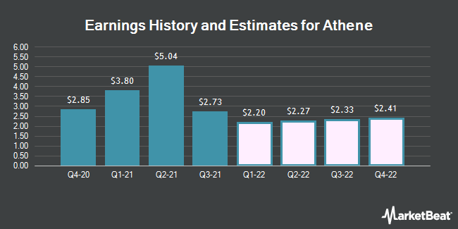 Earnings History and Estimates for Athene (NYSE:ATH)