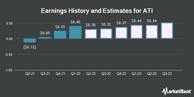 Earnings History and Estimates for Allegheny Technologies (NYSE:ATI)