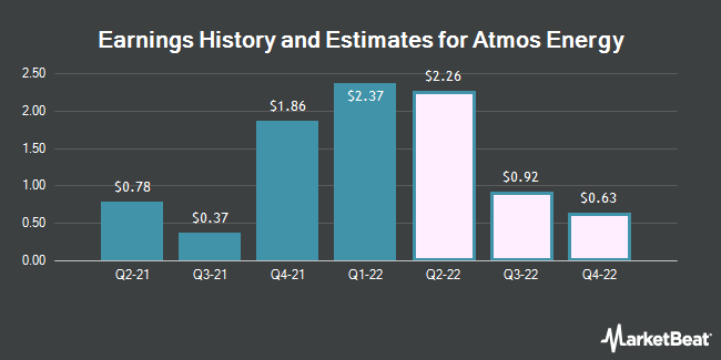 Earnings by Quarter for Atmos Energy Corporation (NYSE:ATO)