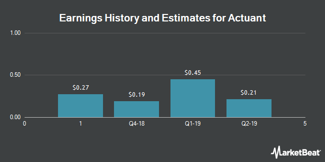 Earnings History and Estimates for Actuant (NYSE:ATU)