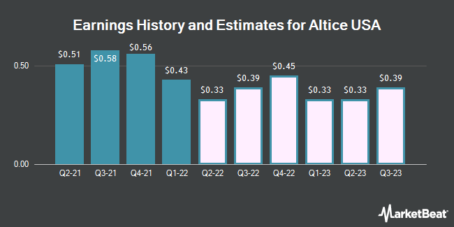 Earnings History and Estimates for Altice USA (NYSE:ATUS)