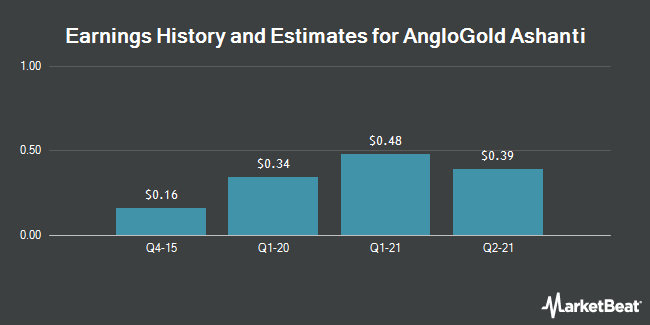 Earnings by Quarter for AngloGold Ashanti Limited (NYSE:AU)