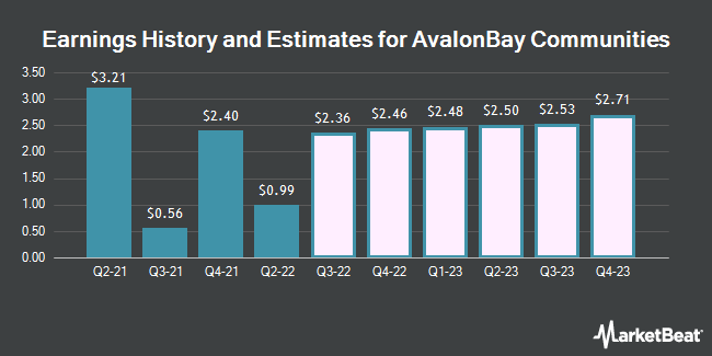 Earnings History and Estimates for AvalonBay Communities (NYSE:AVB)