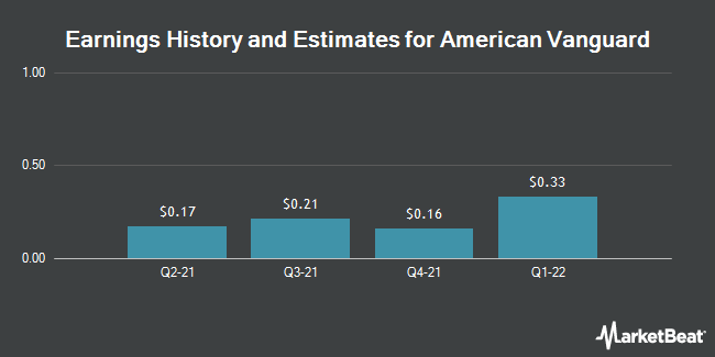 Earnings by Quarter for American Vanguard Corporation (NYSE:AVD)