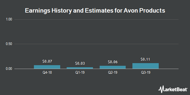 Earnings by Quarter for Avon Products (NYSE:AVP)