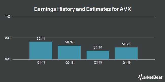 Earnings by Quarter for AVX Corporation (NYSE:AVX)
