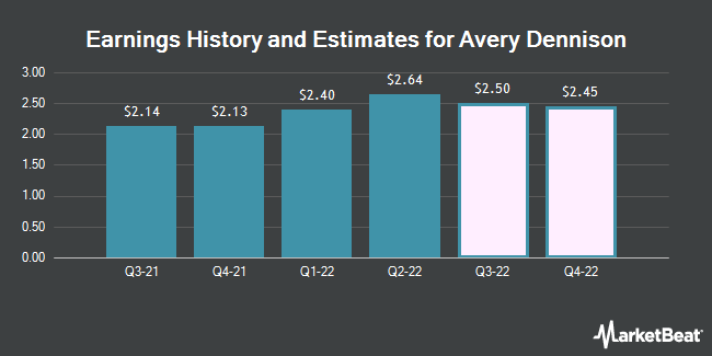 Earnings History and Estimates for Avery Dennison (NYSE:AVY)