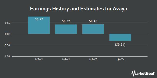 Earnings History and Estimates for Avaya (NYSE:AVYA)