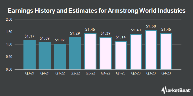 Earnings History and Estimates for Armstrong World Industries (NYSE:AWI)