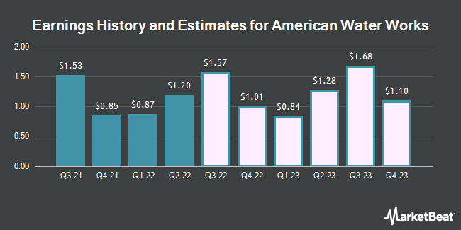 Earnings by Quarter for American Water Works (NYSE:AWK)