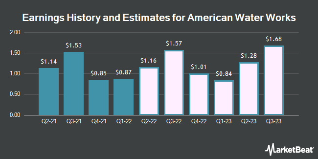 Earnings History and Estimates for American Water Works (NYSE:AWK)