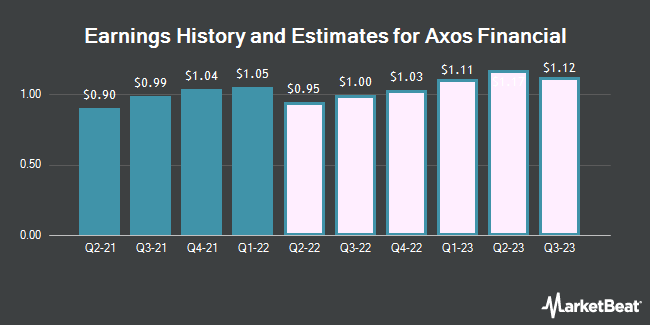 Earnings History and Estimates for Axos Financial (NYSE:AX)
