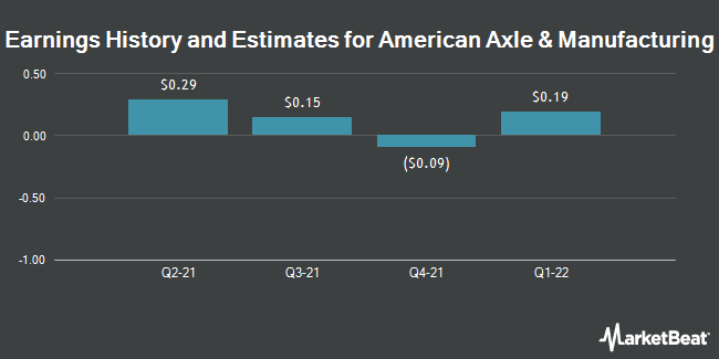 Earnings History and Estimates for American Axle & Manufact. (NYSE:AXL)